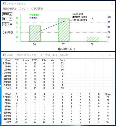Result20160625jcc2105